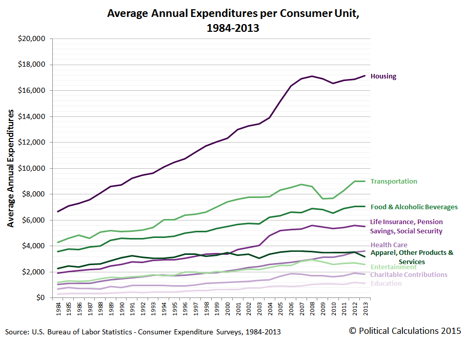 Average Annual Expenditures per Consumer Unit, 1984-2013