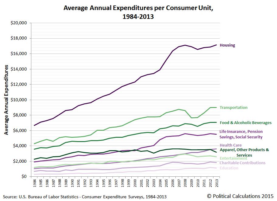 Average Annual Expenditures per Consumer Unit, 1984-2013