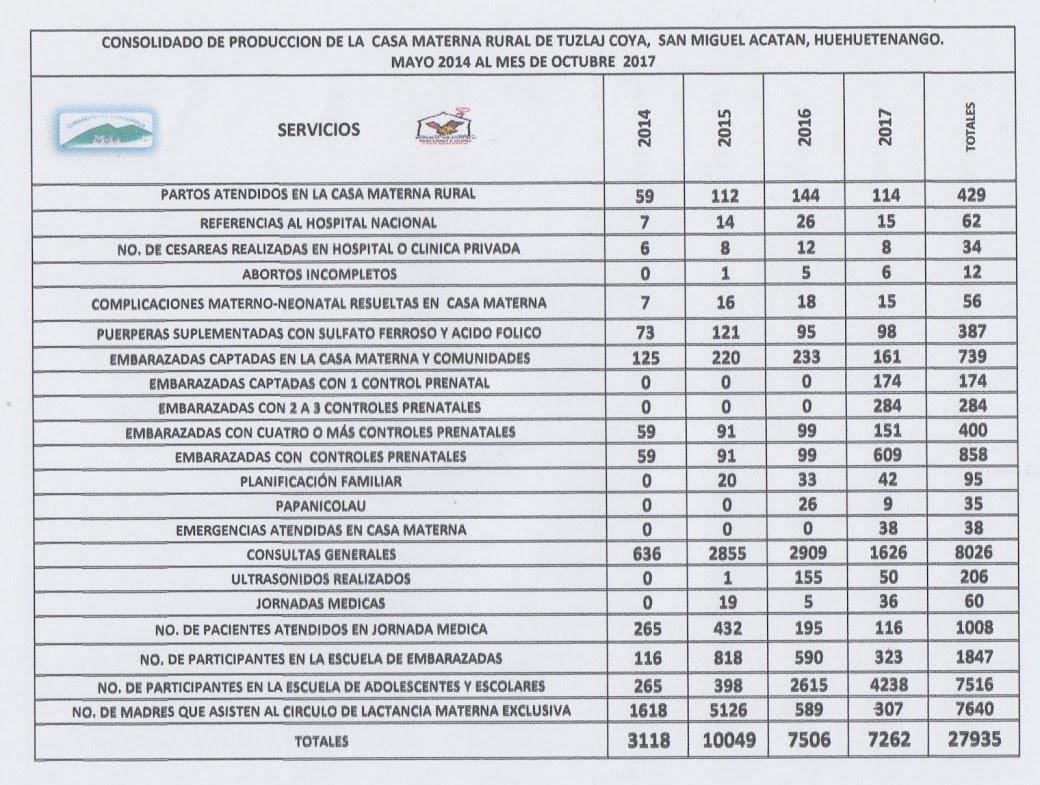 PRODUCCION 2014-2017, CASA MATERNA TUZLAJ