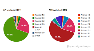 Chart: fragmentation of Android mobile operating system at the API level, 2011 - 2012.