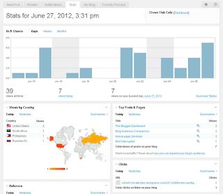 WordPress Main Dashboard Stats Page 01