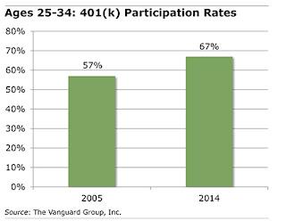 Ages 25 - 34: 401(k) Participation Rates