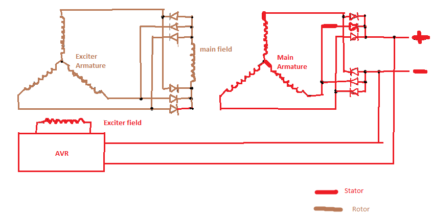 Untitled how does brushless alternator works? (with diagram) marinesite generator exciter diagram at n-0.co