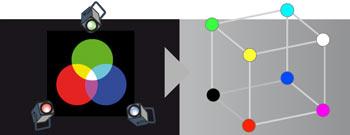 Théorie du modèle RGB