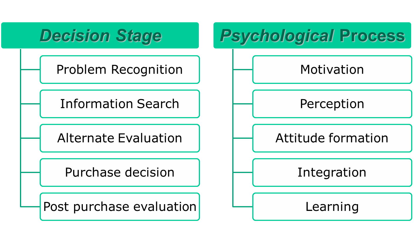 consumer behavior consumer decision process stages Marketer must know how consumers reach the final decision to buy the product according to philip kotler, the manager can learn about the top 5 stages of consumer buying process the typical buying process involves five stages the consumer passes through described as under: 1.