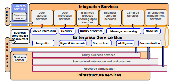 Operating environment architecture for On Demand Business