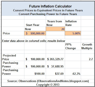 What will $1 be worth in the future inflation calculator
