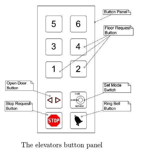 cop+buttons elevator control system part two ~ electrical knowhow elevator recall wiring diagram at gsmportal.co