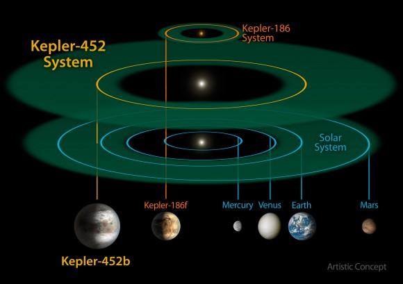 Kepler-452b System