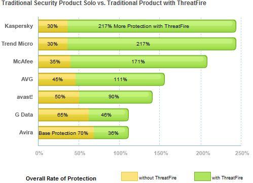 Antivirus + Threatfire Chart Performance