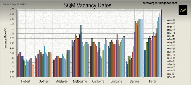SQM also found that vacancy rates ticked down slightly