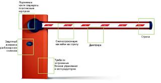 Схема устройства автоматического шлагбаума.