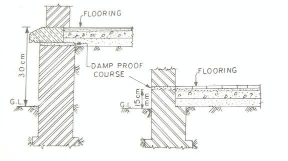 Materials Used For Damp Proofing Construction Updates