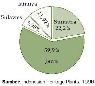 Grafik Kue Pai Produksi Kentang Tahun 1992