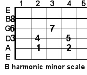 B harmonic minor guitar scale