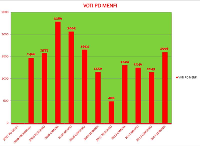 PD Menfi dal 2007 al 2014