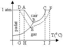 Agustina contoh soal mid kelas xii ipa 1 dari diagram pt fasa h2o berikut yang merupakan daerah perubahan titik didih adalah ccuart Images