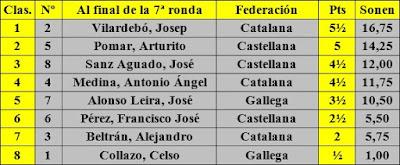 Clasificación al término de la 7ª ronda del XI Campeonato de España Individual de Ajedrez
