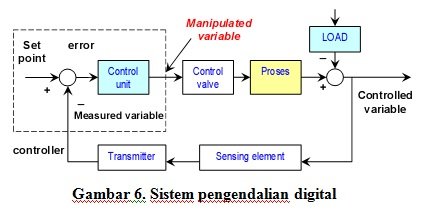 Pengertian sistem kendali my sweet home 14 sistem pengendalian digital dalam sistem pengendalian otomatis terdapat komponen komponen utama seperti elemen proses elemen pengukuran sensing ccuart Image collections