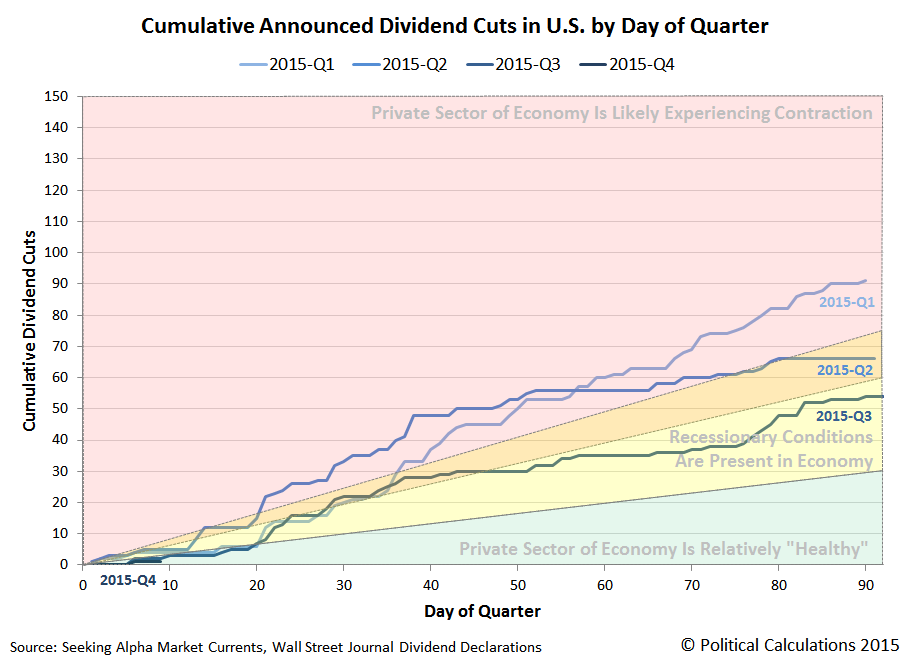 Cumulative Announced Dividend Cuts in U.S. by Day of Quarter, Snapshot on 9 October 2015
