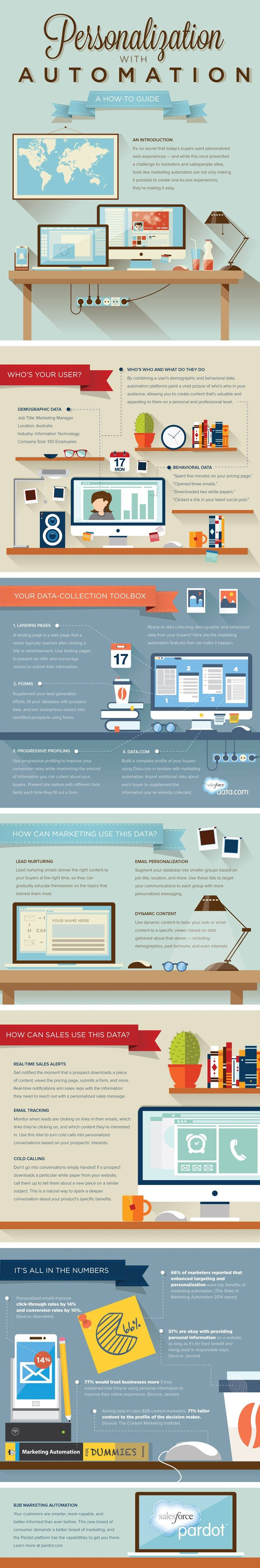 Personalization with Automation #infographic