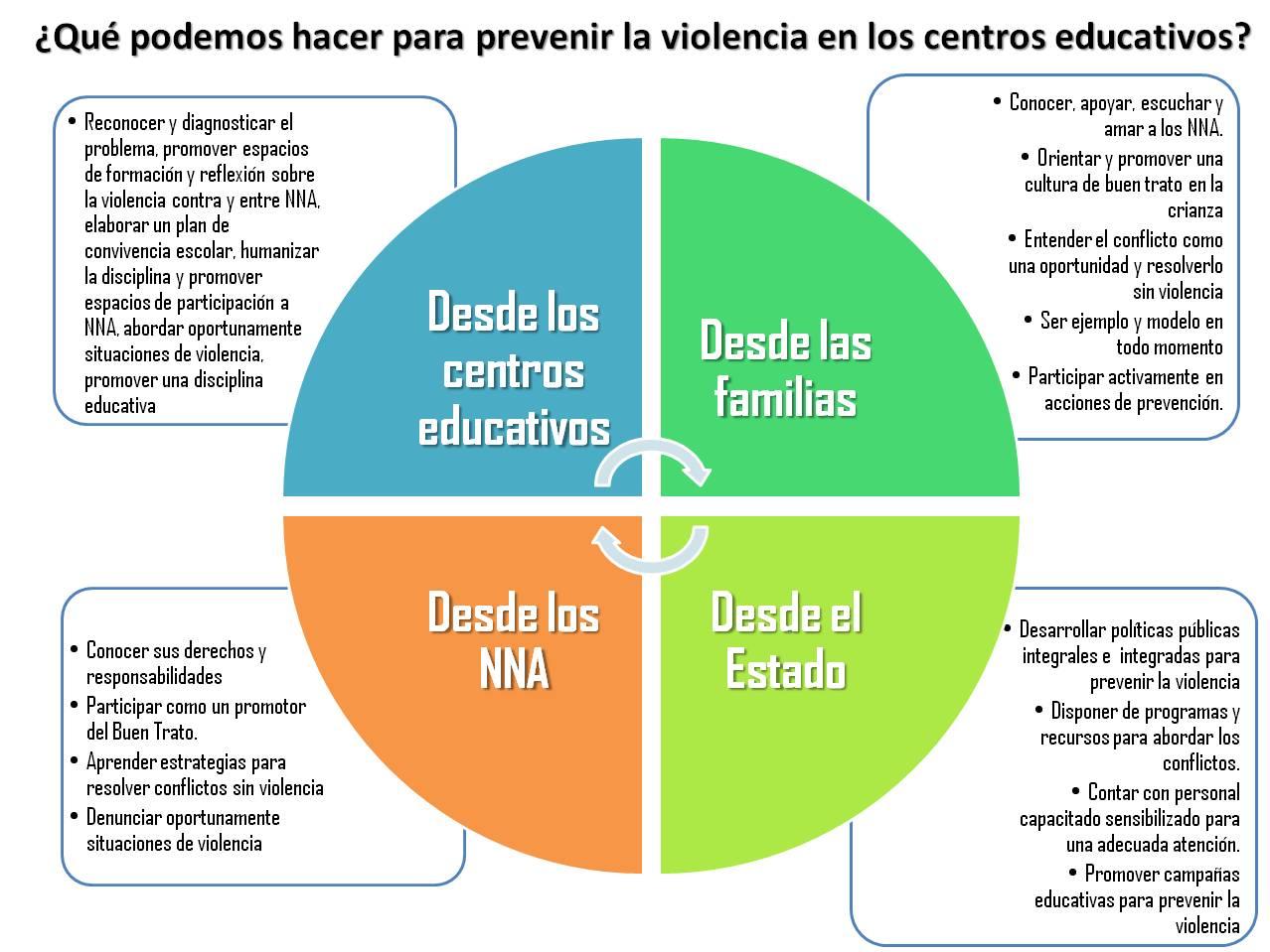violencia en las escuela:
