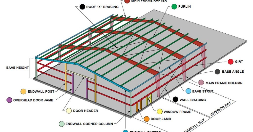 Steel building steel building design software for Building construction design software