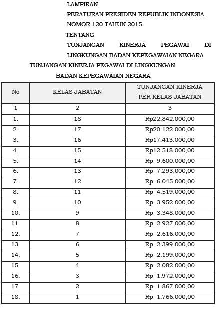 tabel tunjangan kinerja BKN 2015