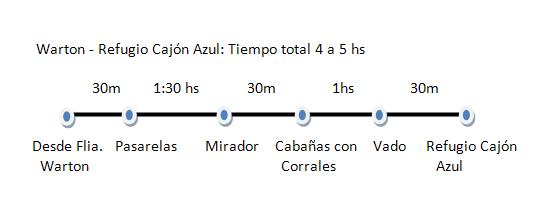 Laguitos, Cajón Azul, Warton
