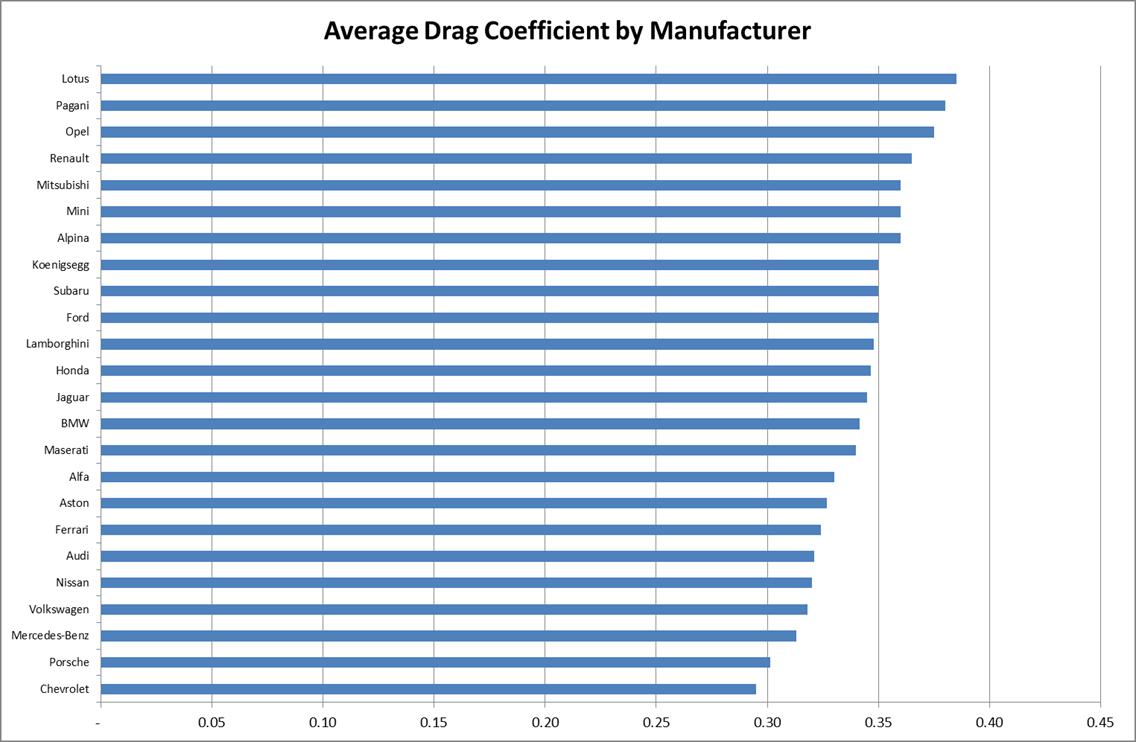List Of Best Car Drag Coefficient