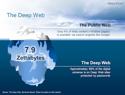 As profundezas da internet - Deep Web