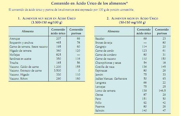 acido urico sangre bajo acido urico valor normal en mujeres acido urico por todo el cuerpo