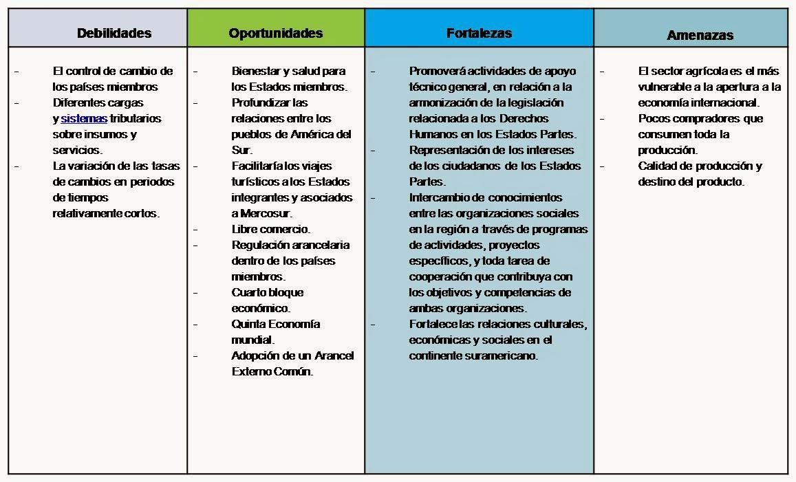 Gesti n de comercio exterior matriz foda mercosur for Personal en el exterior