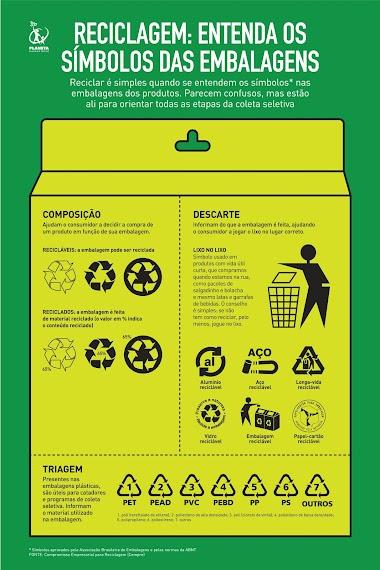 Conheça os símbolos da reciclagem