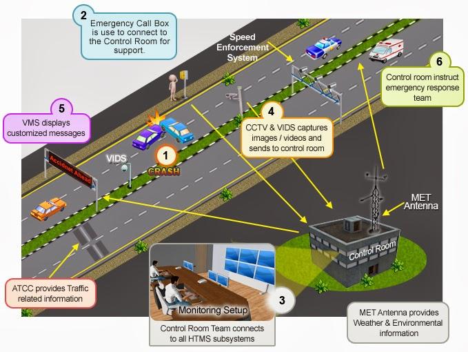 Intelligent Traffic System model by EFKON India