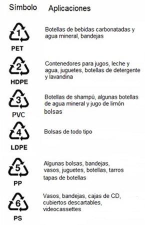 tapones-plástico-Simbolos-polímeros