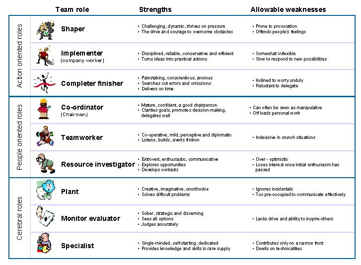 belbin team roles He became world wide famous with his theory on team roles the career of meredith belbin meredith belbin obtained a degree in classics and psychology from clare.