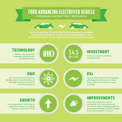 Ford is Investing Billions for Electric Vehicle Solutions