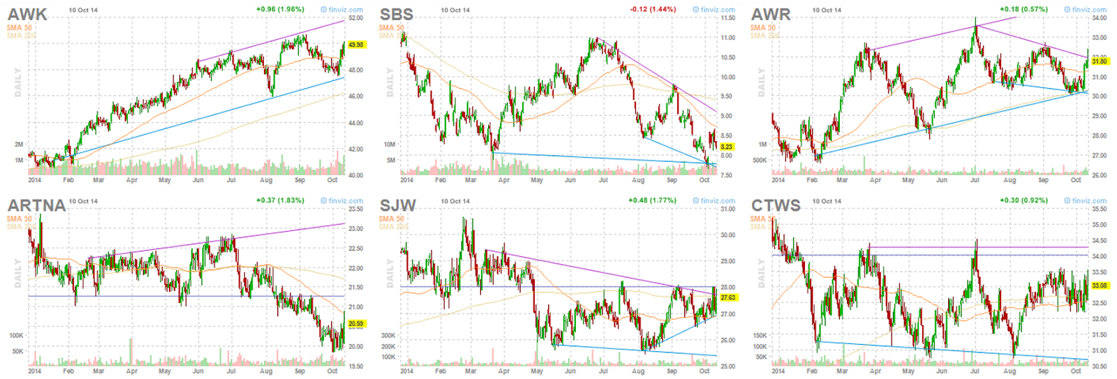 Water Utilities stocks