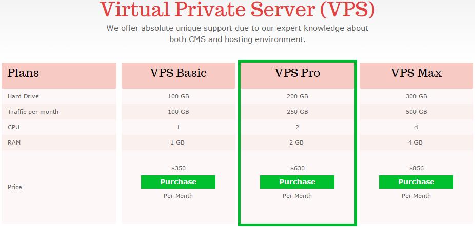 Планы виртуального приватного хостинга VPS для Composite C1 CMS