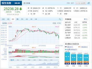 中国株コバンザメ投資 香港ハンセン指数20150706