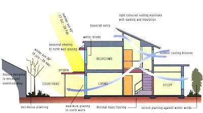 Chaerul Blog Menyatukan Bangunan Dengan Iklim