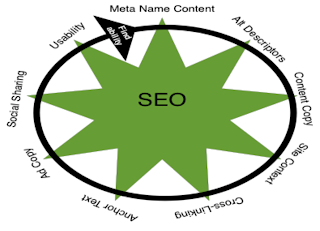Infographic of what content effects SEO