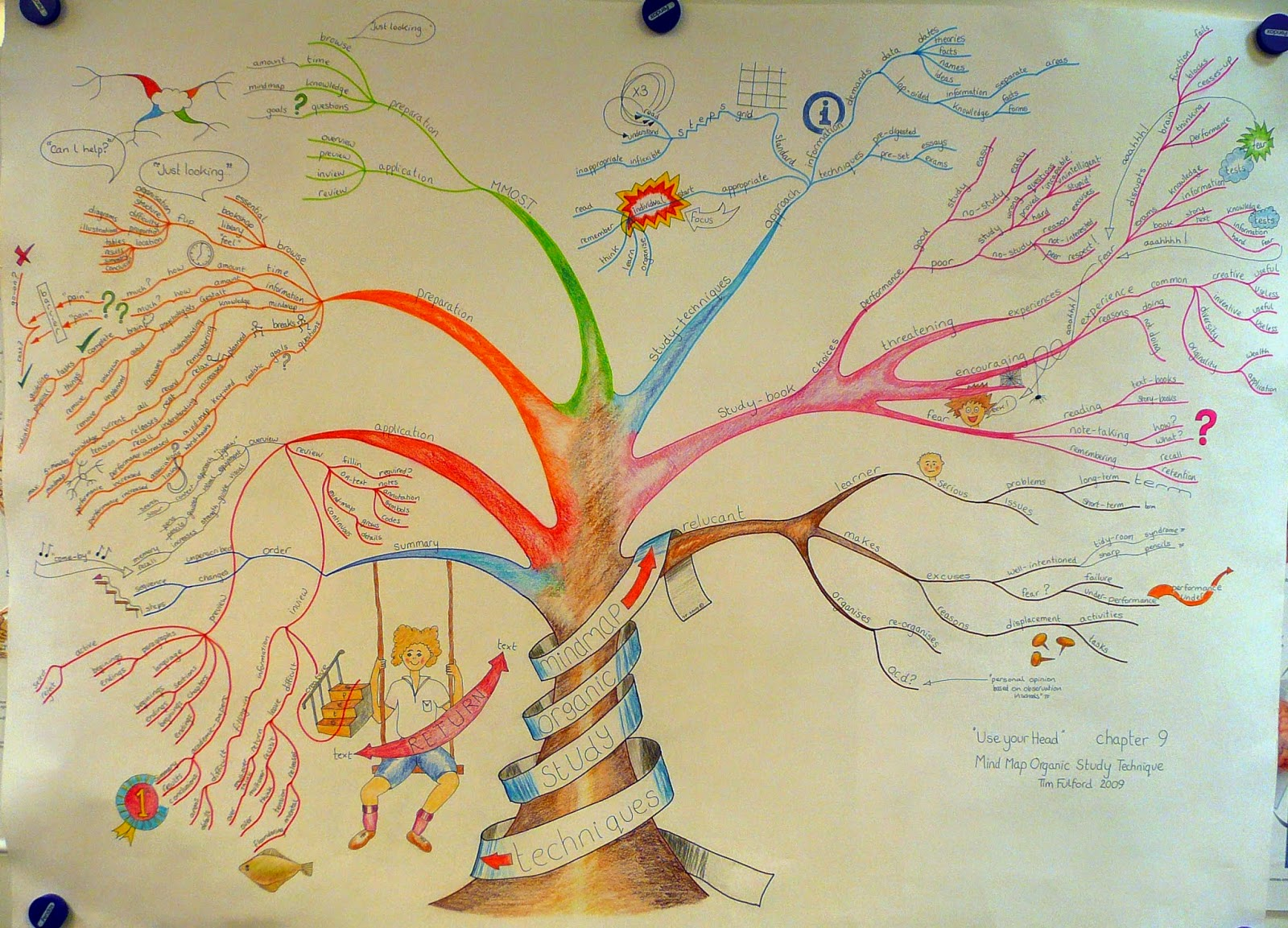 Security Mind Map Includes Mind Mapping
