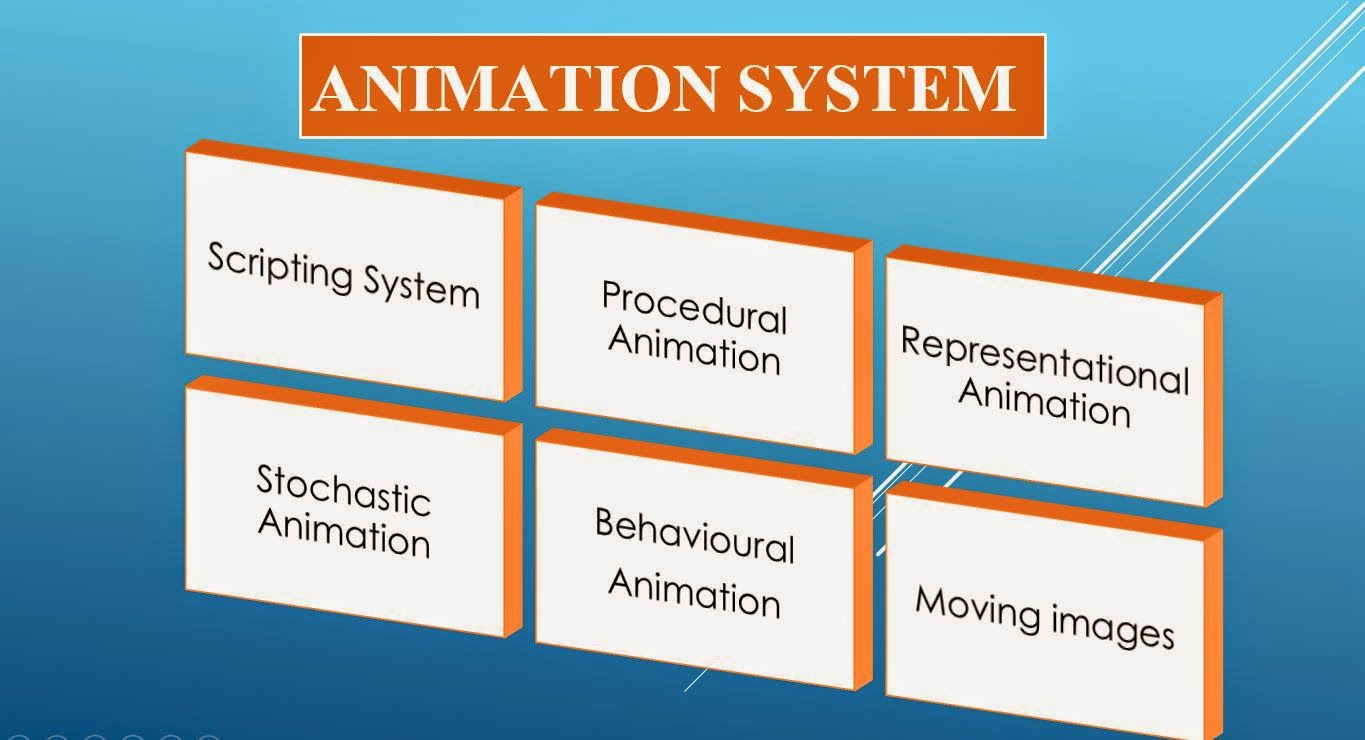 system of animation