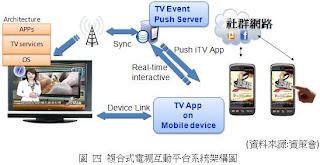 複合式電視互動平台系統