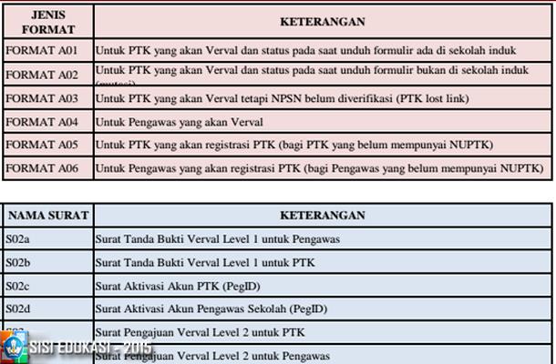Daftar Format Formulir Padamu Negeri dan Penjelasan Fungsinya