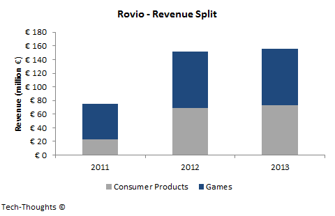 Rovio - Revenue Split