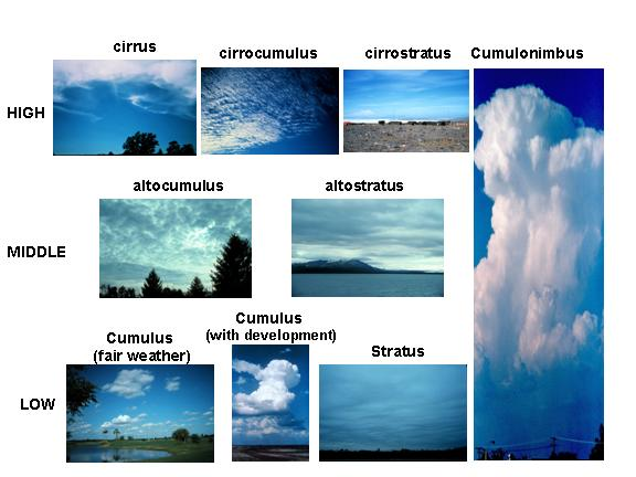 Water cycle cloud formation how do clouds form for Different type of water