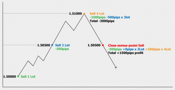 Martingale forex
